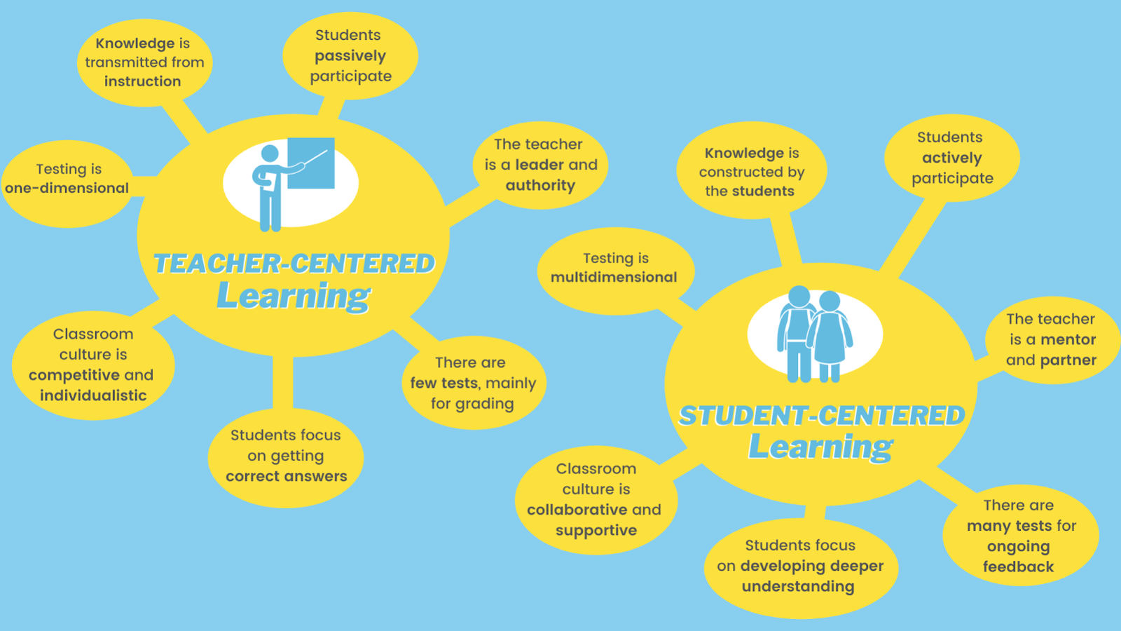 What Is PBL? 3 Easy Traits All Educators Should Know-4